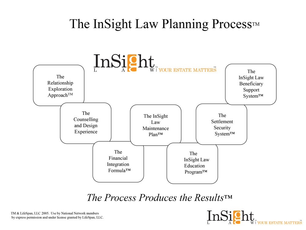 Insight-Process